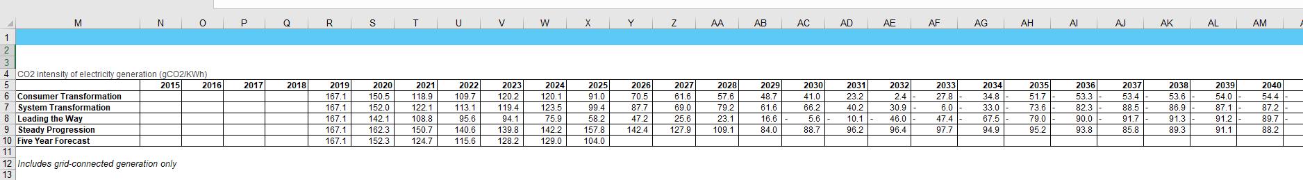Add UK Future Energy Scenarios 2020 Grids